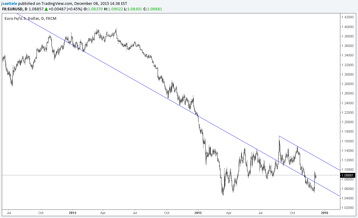 EUR/USD-The Line on this Chart is Important