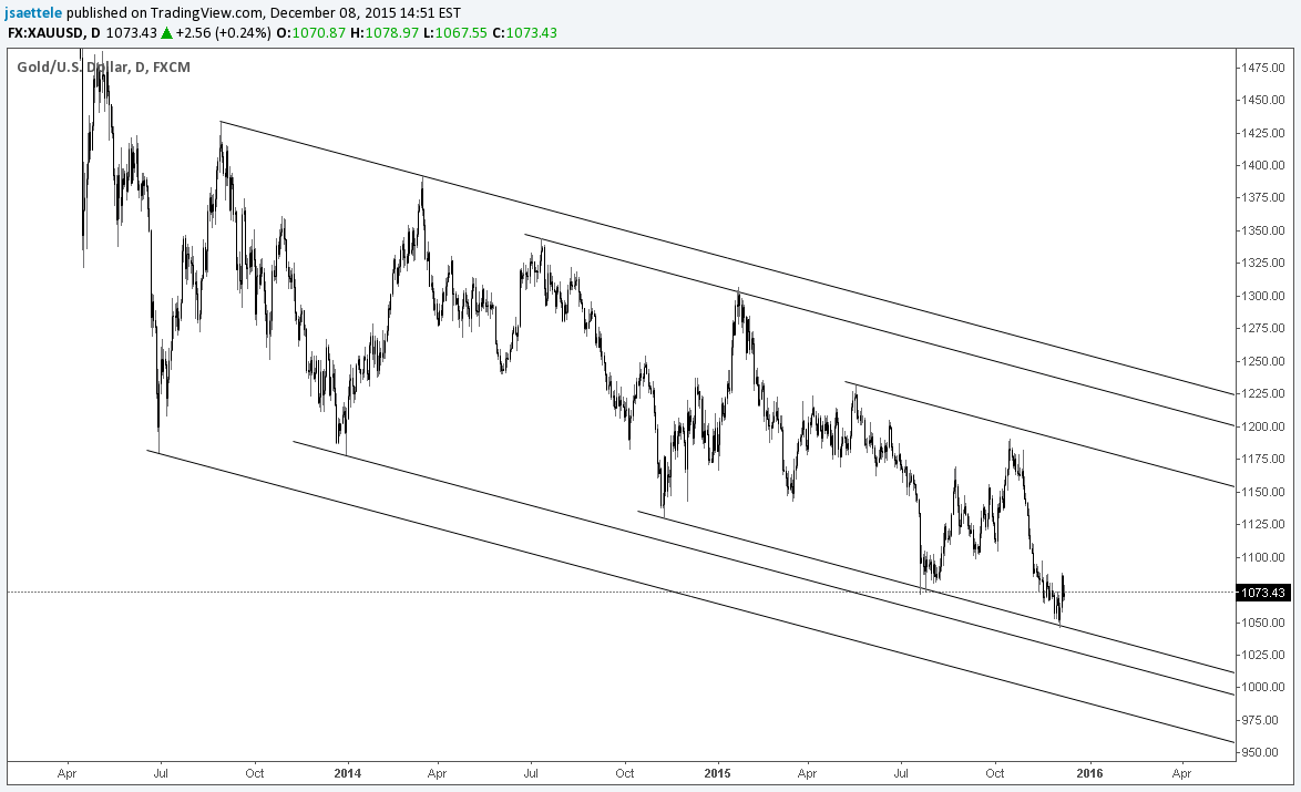 Gold Holding Up at Downtrend Support