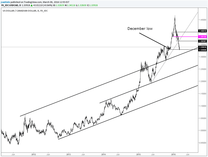 USD/CAD Tags December Low; Could See Bigger Bounce