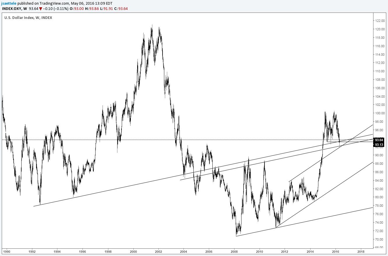 US Dollar Bear Trap within an Even Bigger Bull Trap?!