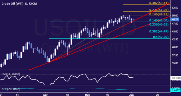 Crude Oil Prices to Look Past OPEC as ECB Drives Sentiment Trends