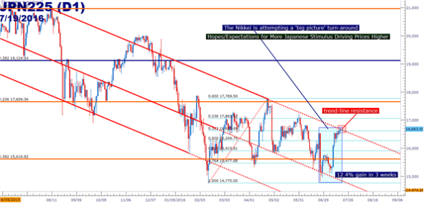 Does the U.S. Dollar Breakout Have Staying Power?