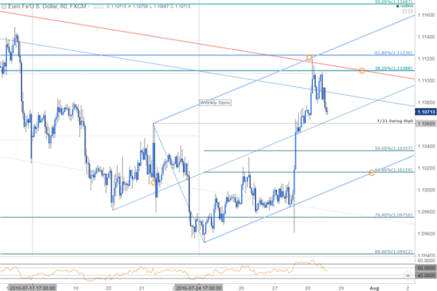 U.S. GDP Game Plan: EUR/USD Rebound Looks to Data for Fuel
