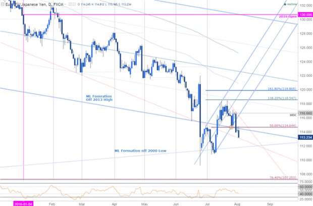 EUR/JPY Into the Gauntlet- Chasm of Support Awaits