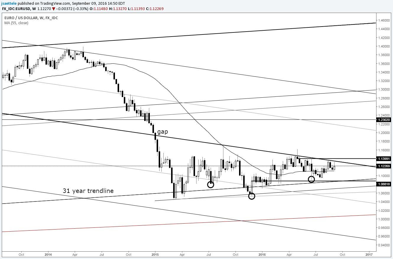 Technical Weekly: EUR/USD Consolidation is Longest in its