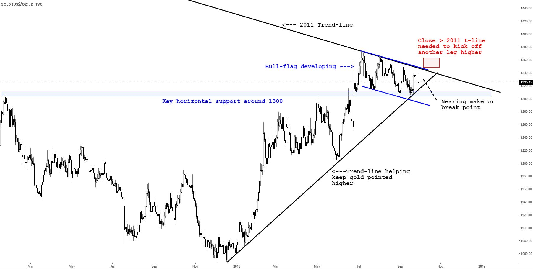 Silver Prices Looking to Hold Support, Monitoring Gold Closely