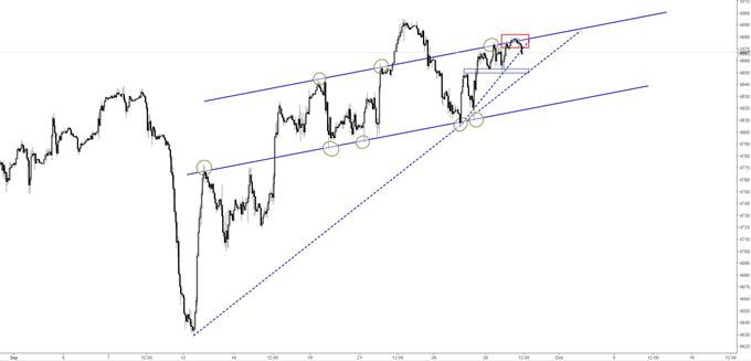 S&P 500/Nasdaq 100 Offer Several Short-term Reference Points