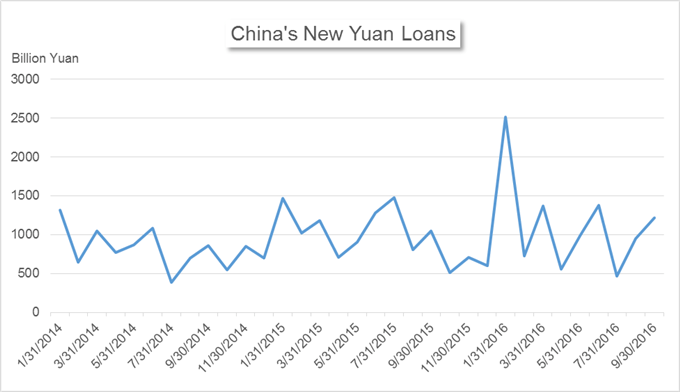 China's Market News: Yuan Faces Pressure from Currency
