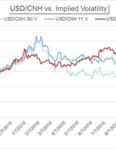 China   market news yuan implied volatility stable despite record low levels also rh dailyfx