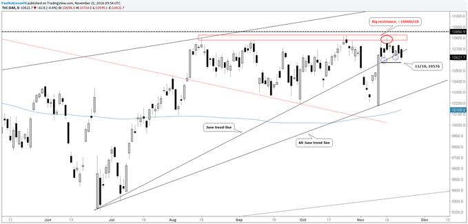 DAX Technical Update: Short-term Levels & Chart Pattern(s