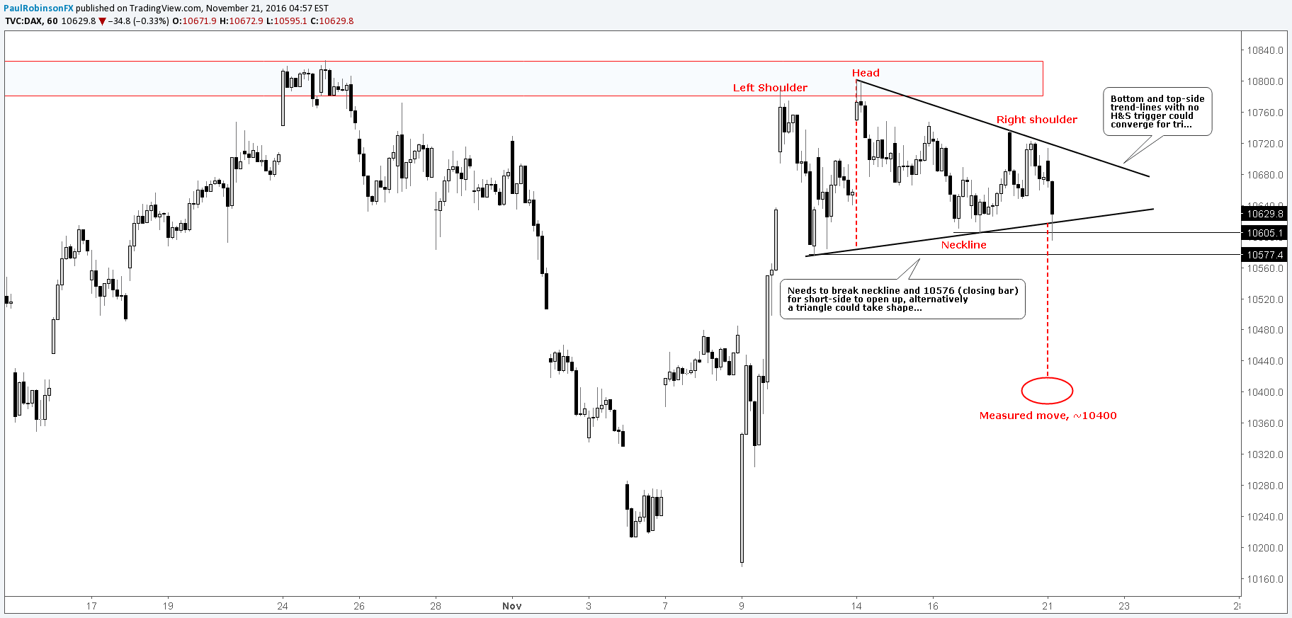 DAX Technical Update: Short-term Levels & Chart Pattern(s