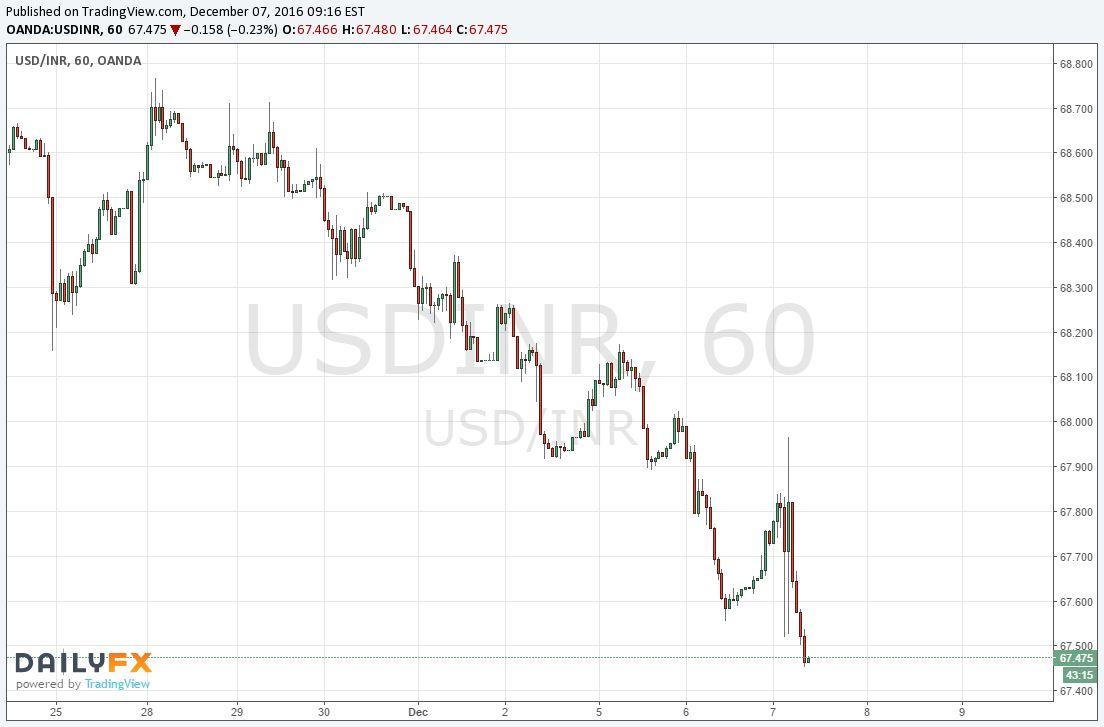 Dollar vs rupee forecast oct 2017