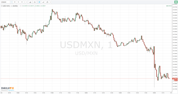 USD/MXN Dives as Banxico Challenges Fed with a 50bp Hike