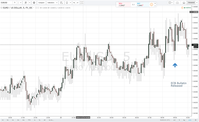 EUR/USD Edges Higher on ECB Bulletin in Holiday Thinned