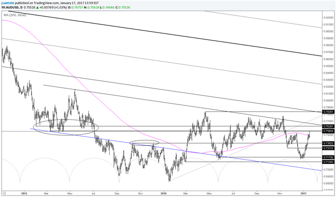 AUD/USD Move Could Pause after Taking Out the Obvious Level