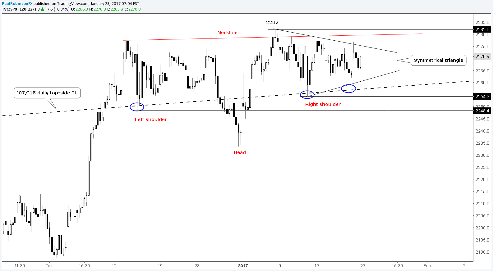 S&P 500 Technical Analysis: Short-term Chart Pattern in View