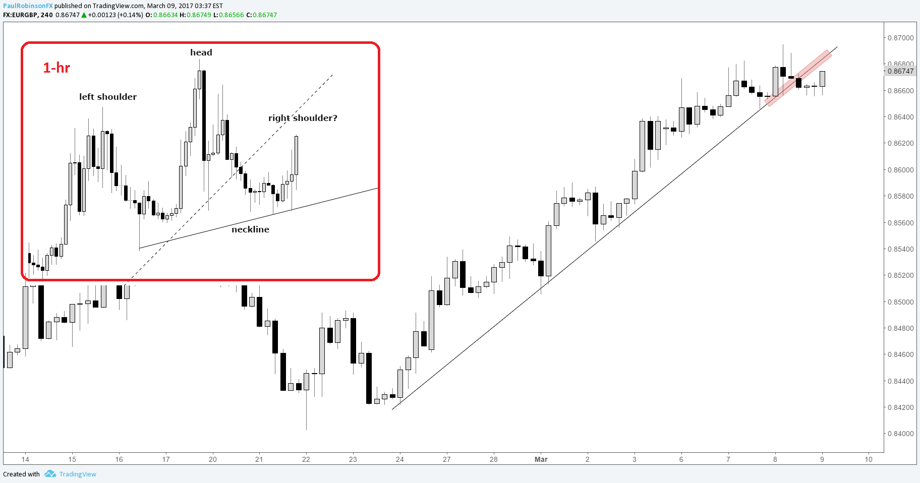 EURGBP Outlook: Testing Trend-line Resistance Ahead of ECB