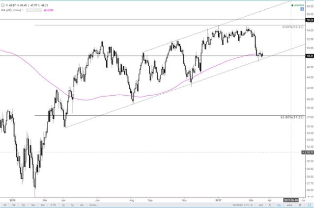 Crude Oil Still above the Trendline