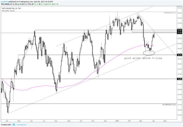 Crude Oil Rally Faces First Test Since March Low