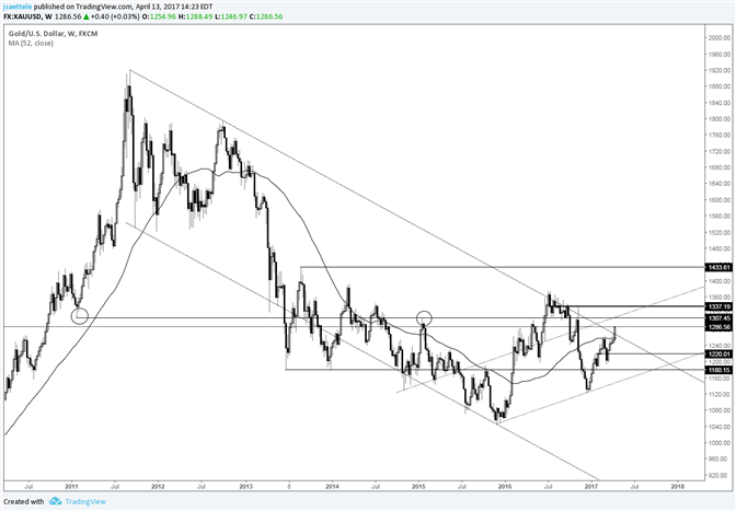 Gold Price Looking for a Weekly Close Over the 6 Year Trendline