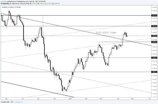 Gold Price – Watch for Support in Low 1260s