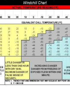 Wind chill chart also   fort riley kansas article display rh rileymy