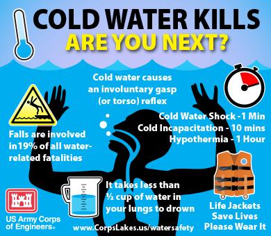 Cold Water Kills