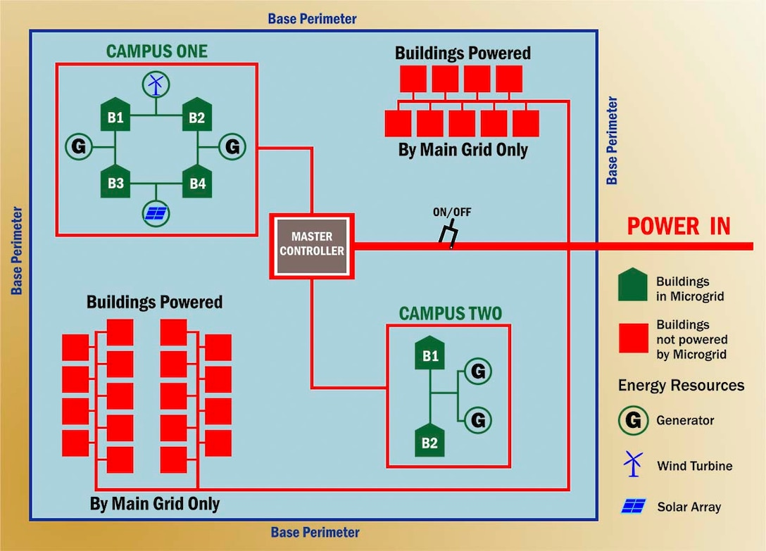 hight resolution of illustration depicting microgrid with campus configuration