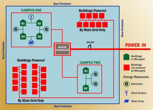 small resolution of illustration depicting microgrid with campus configuration