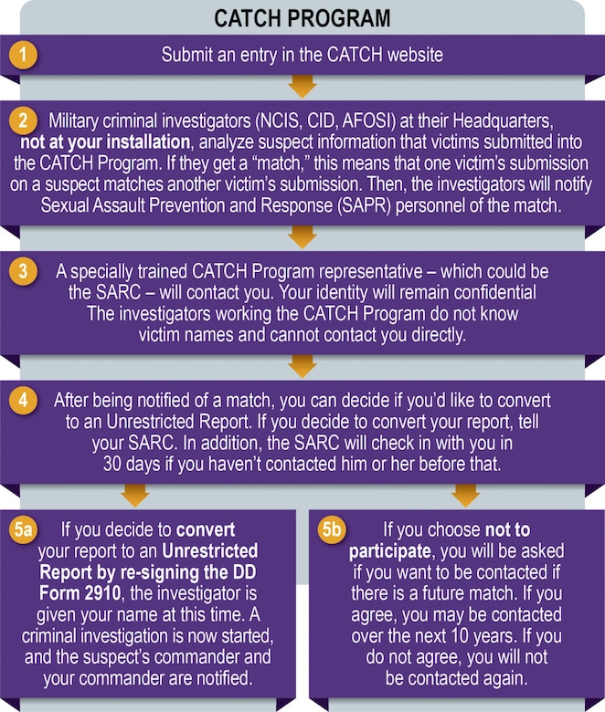 Information graphic about the Defense Department's CATCH Program.