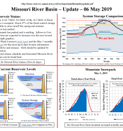 near record april runoff leads to continued above average gavins point releases [ 2453 x 1896 Pixel ]