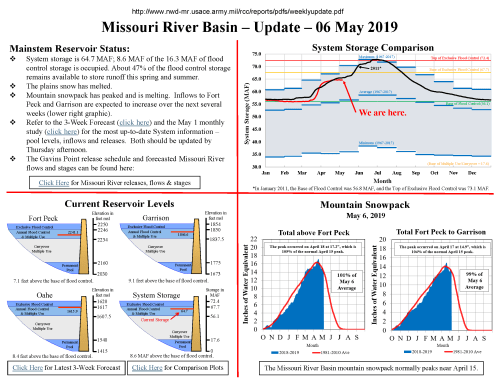 small resolution of near record april runoff leads to continued above average gavins point releases