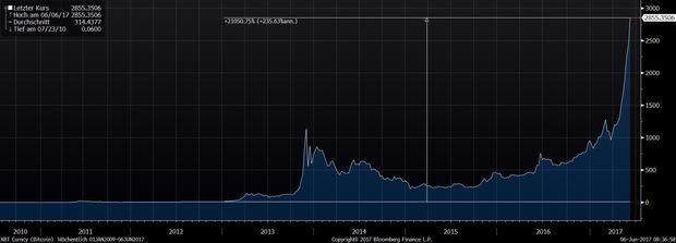 Bitcoin in Dollar: atemberaubender Anstieg