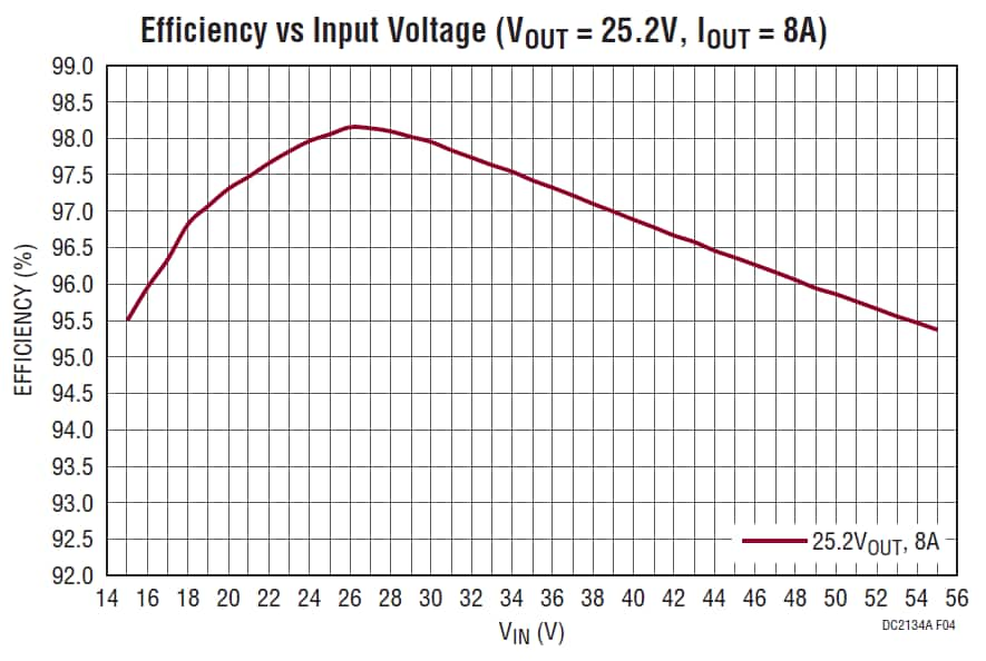 DC2134A: 25.2V @ 6.3A, 4.5 ~ 55V in, Battery Charger