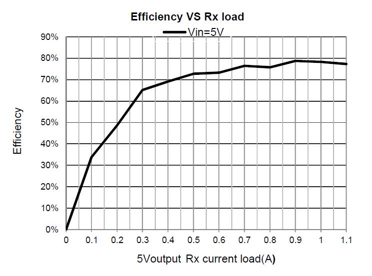 TSDMTX-5V2-EVM: Dual-Mode (Qi and PMA) Wireless Charging
