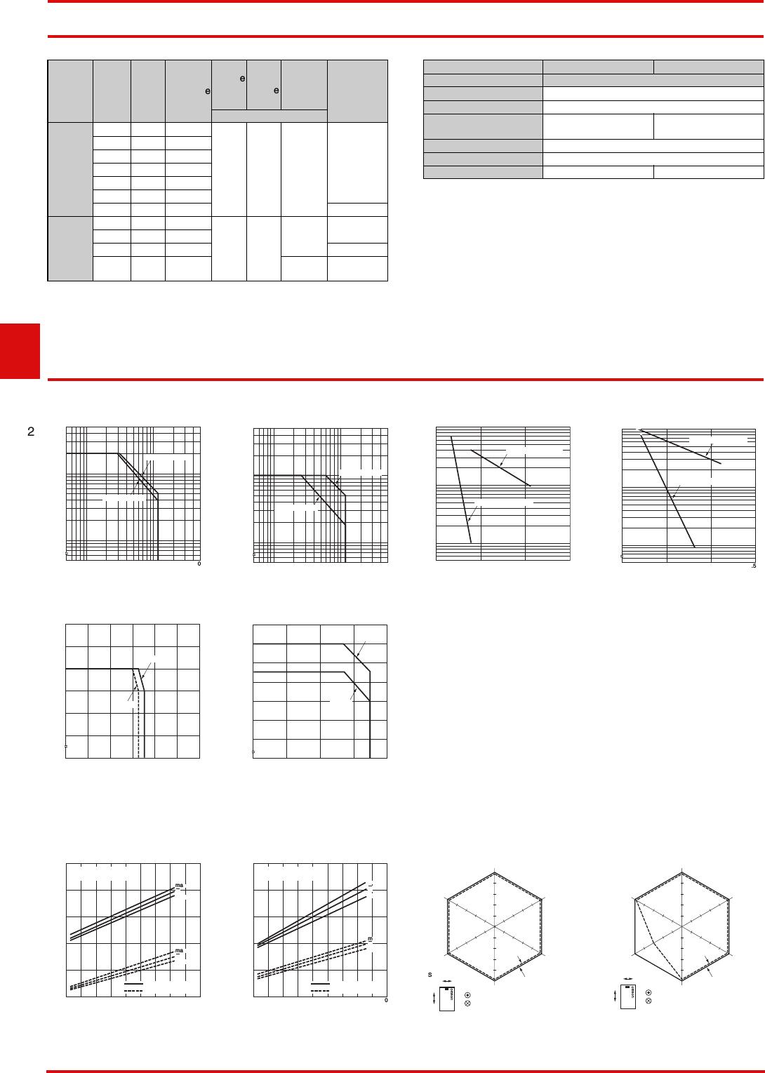 G5v 2 Series Datasheet