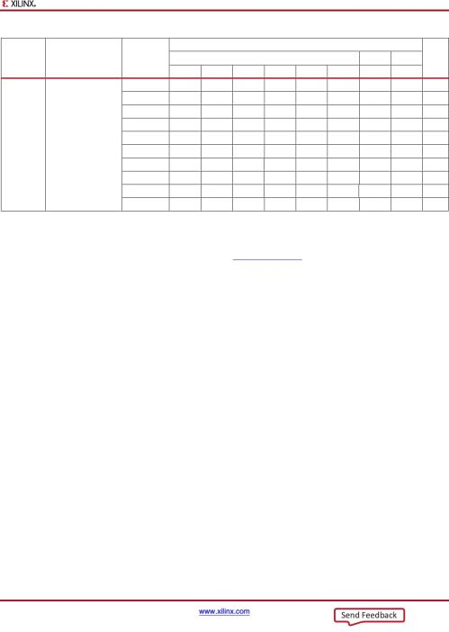 small resolution of kintex 7 fpgas data sheet dc and ac switching characteristics