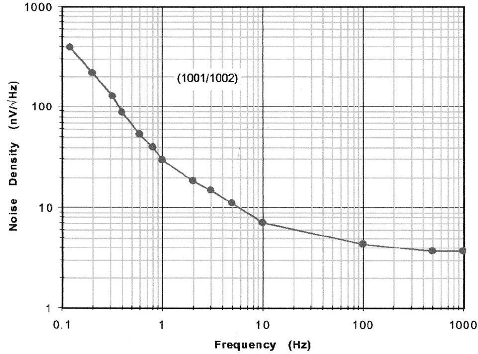 HMC10zz Series Datasheet-Honeywell Microelectronics|DigiKey