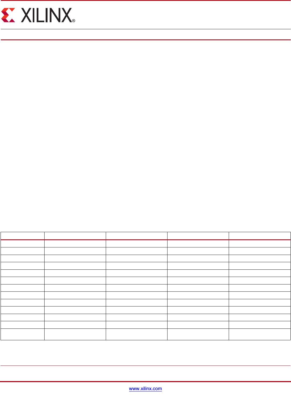 hight resolution of 7 series fpga overview datasheet
