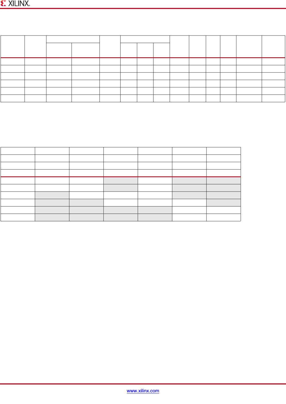 medium resolution of 7 series fpgas data sheet overview