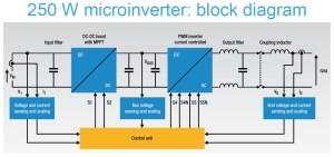 STEVALISV003V1 #2: 250W Solar Microinverter, MPPT