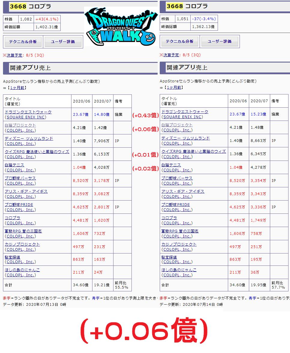 摸魚專區: [樂觀]營收(0714)