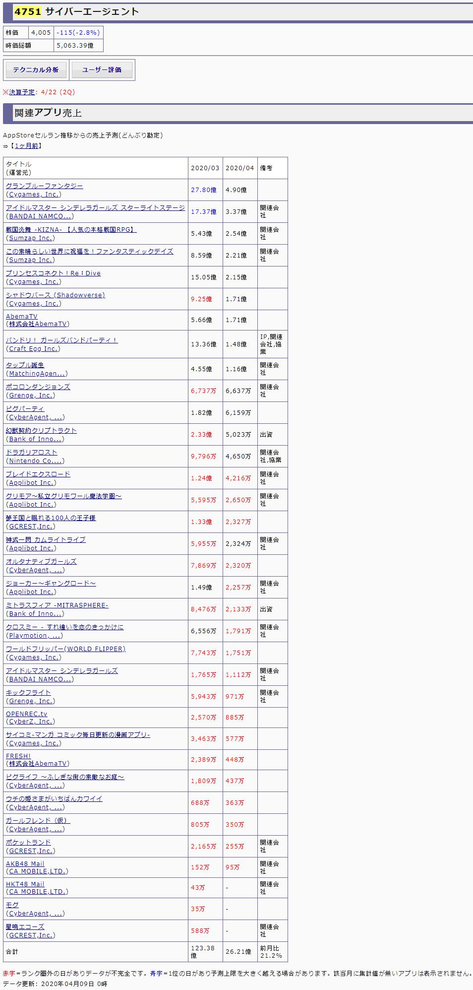 摸魚專區: [樂觀]營收(0409)