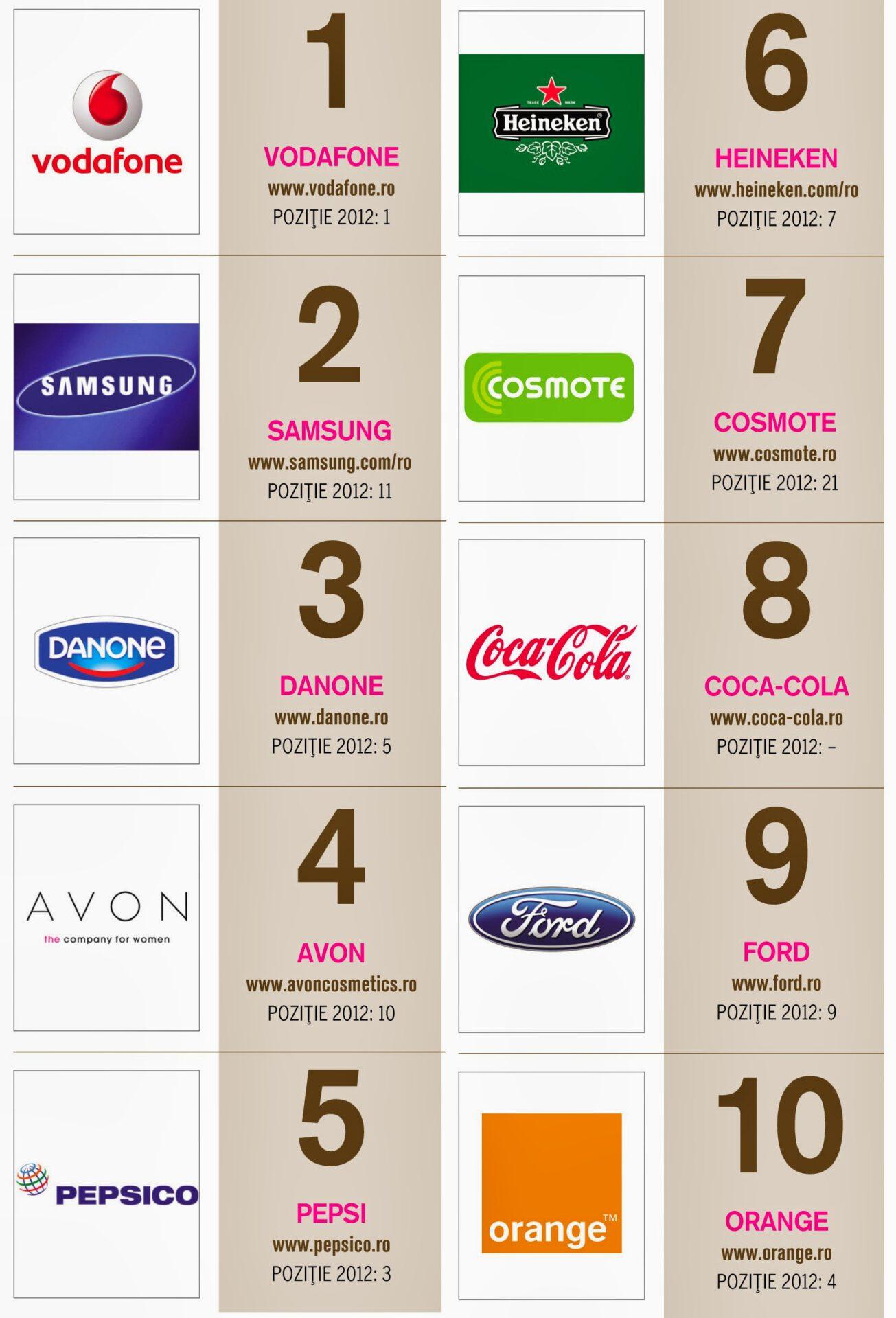 Topul brandurilor in Social Media