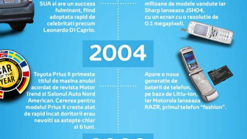 Evolutia fireasca a tehnologiei, masinile hibrid