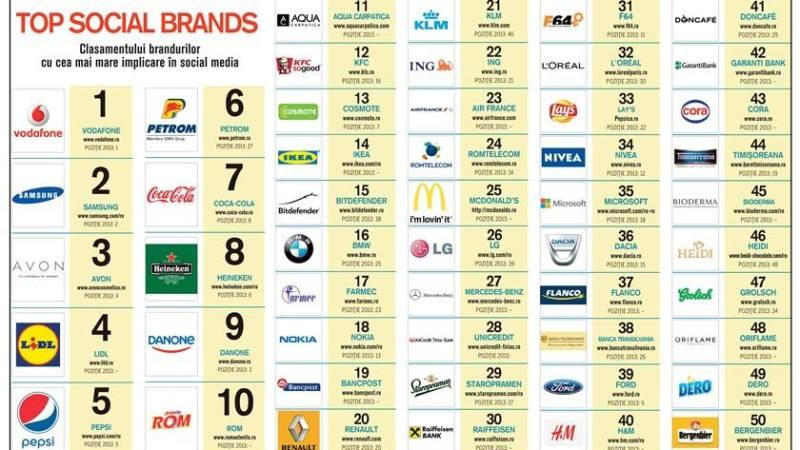 Topul brandurilor sociale din Romania