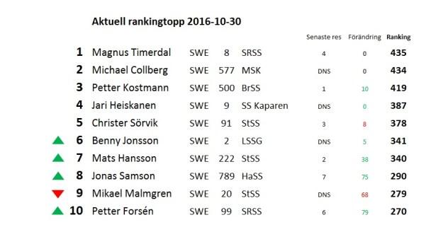 rankingtopp161030