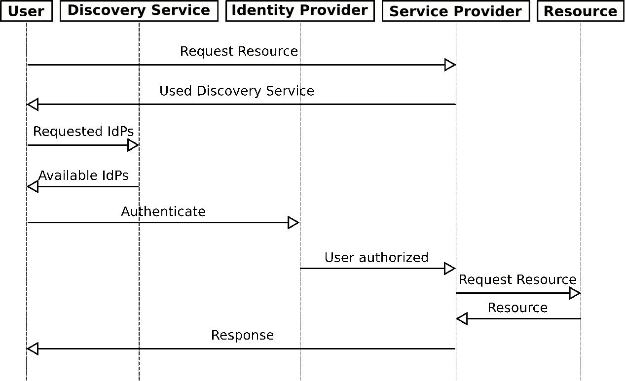 hight resolution of authentication sequence