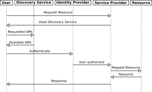 small resolution of authentication sequence
