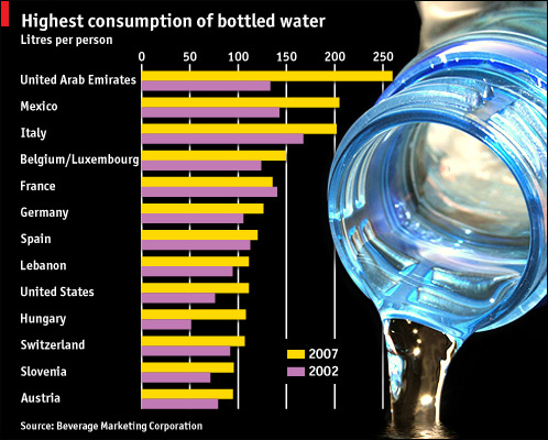 economist bottled water